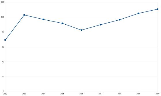 Dépense moyenne par compte - Star Citizen
