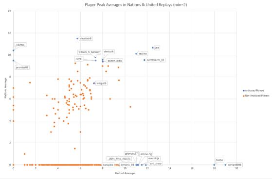 Graphique représentant les moyennes de spikes de différents joueurs (crédit : Wirtual) - TrackMania