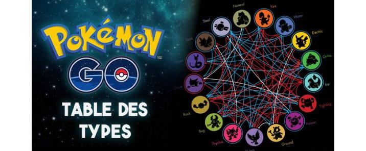 Table Des Types Pokemon Go Millenium