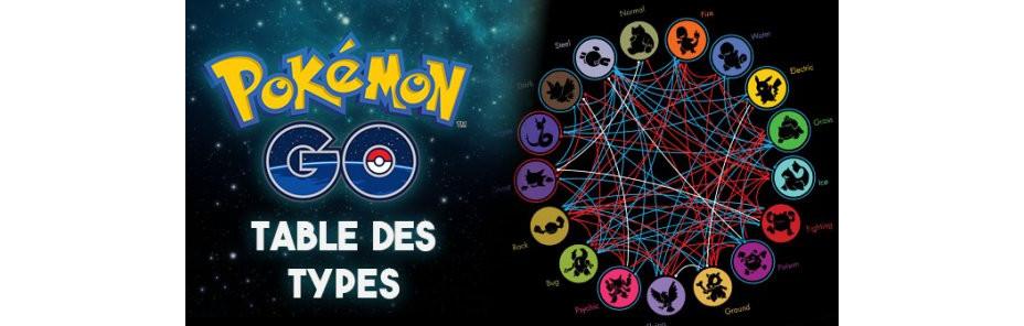 Table des types Pokémon GO - Millenium