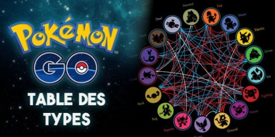 Table des types pok mon go millenium for Table type pokemon