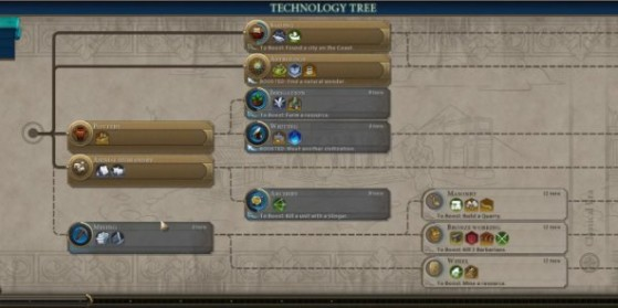 Civ 6 : Arbres technologique & culturel