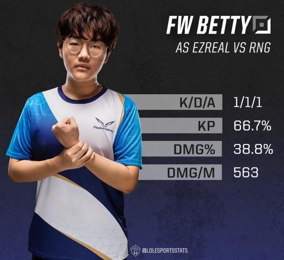 Betty a réussi à trouver beaucoup de DPS contre RNG - League of Legends