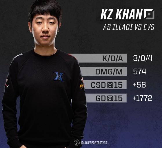 Khan bat le record d'écart aux golds avec son adversaire direct dans une compétition internationale - League of Legends