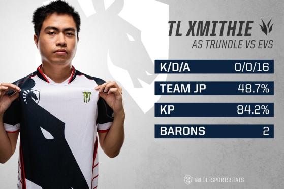 Superbe game d'Xmithie avec Trundle contre EVOS - League of Legends