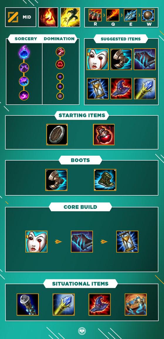 Build pour Rumble Mid - League of Legends